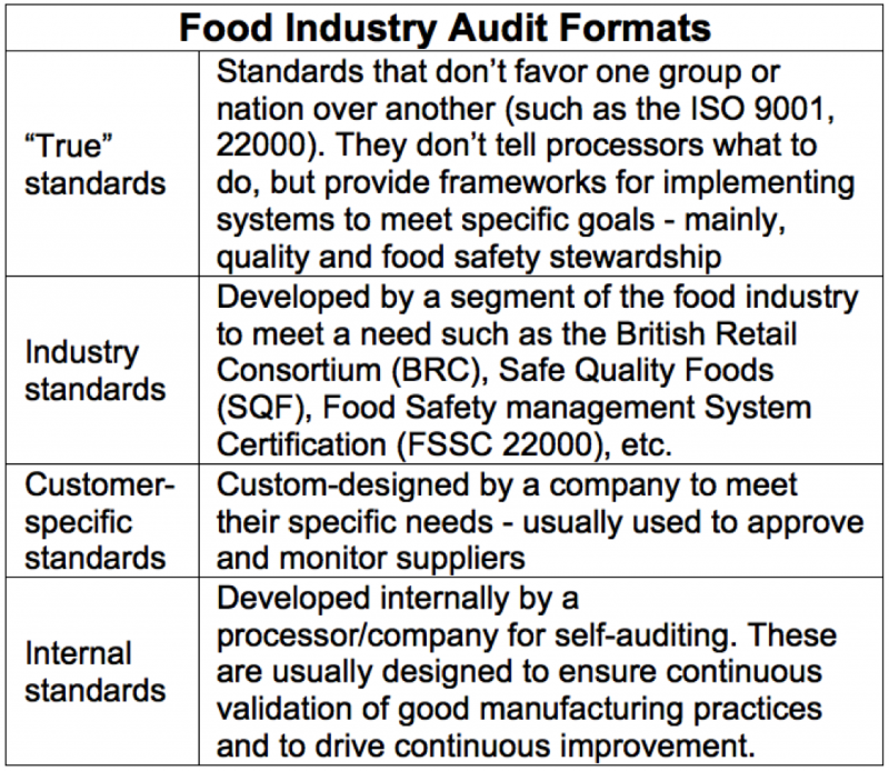 Chart_Food Industry Audit Formats