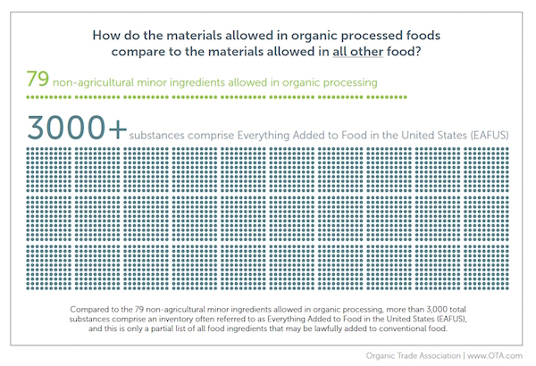 How do materials allowed in organic processed foods compare to the materials allowed in all other food?