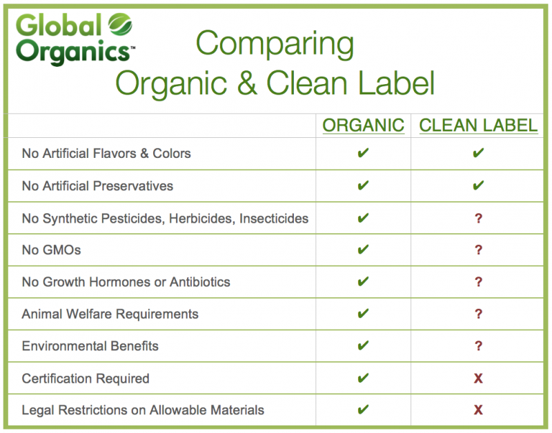 Organic and Clean Label
